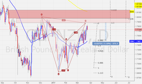 GBPNZD: GBPNZD - DAILY - Bearish Bat with great confluence