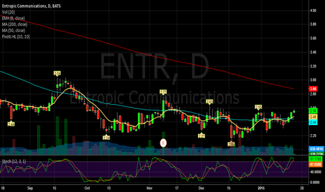 ENTR: ENTR looks bullish on daily and weekly as well