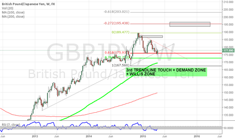 GBPJPY: GBPJPY LONG SCENARIO, WILLIS ZONE CONFLUENCE