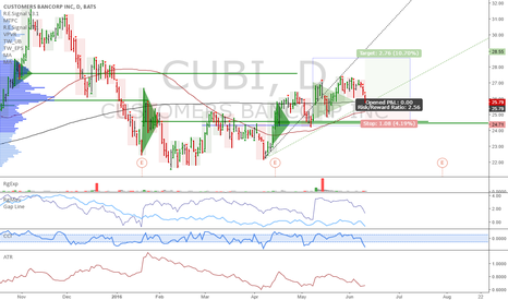 CUBI: CUBI: Interesting long setup