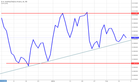 USDCHF: USD/CHF maintains ascending trendline support