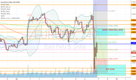 EURUSD: EURUSD - Waiting for price action