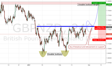 GBPNZD: 2ble bottom in GN H4