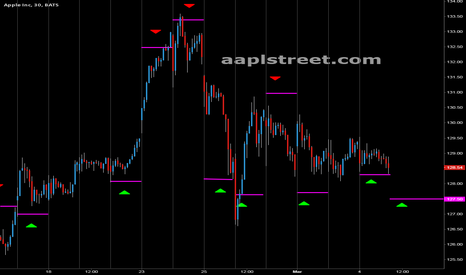 AAPL: still bullish on aapl