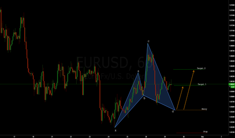 EURUSD: EURO CYPHER PATTERN (How-to)