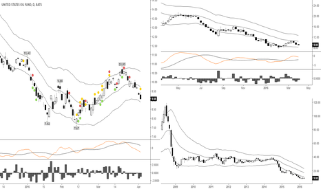 USO: In for further weakness..