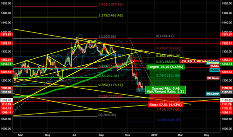 XAUUSD: FIBO ANALYSIS, 0.382 last wave TOUCHED, DAILY SIGNAL OF CORRECTI