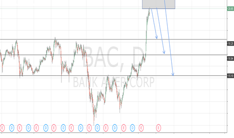 BAC: Bank of america BAC