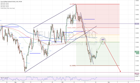 EURNZD: EURNZD-Developing short again