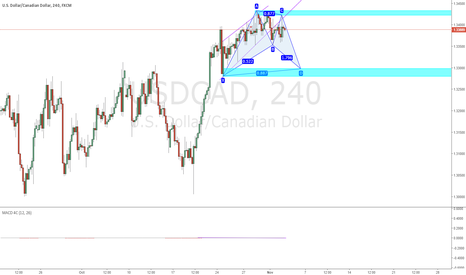 USDCAD: GCAD - Waiting for price to hit the S/D zone