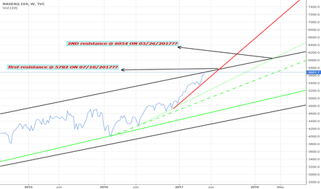 NDX: NASDAQ - CLOSE UP VIEW