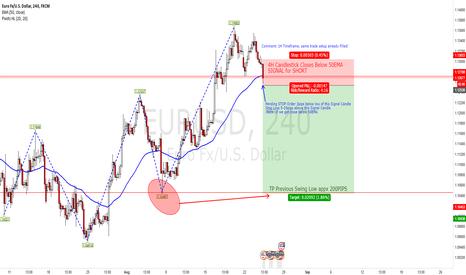 EURUSD: EURUSD Close below 50EMA (Trade Idea)