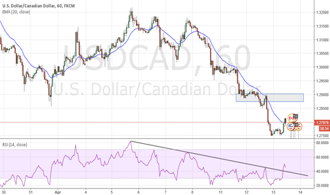 USDCAD: DB - Close above 20EMA - RSI Breakout