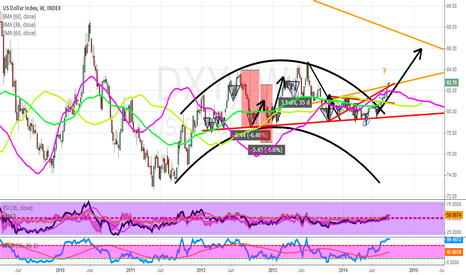 DXY: DXY - Just the beginning