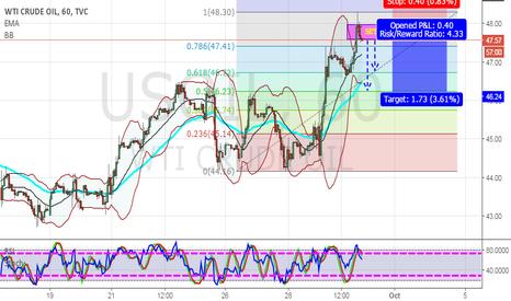 USOIL: Short Trade USOIL 1H SELL!