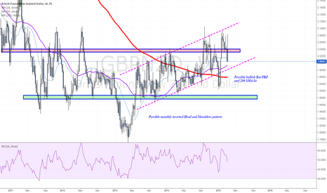 GBPNZD: Weekly chart analysis shows ascending trading channel