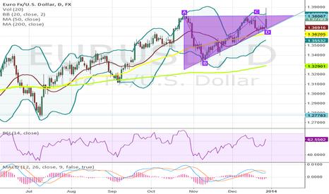 EURUSD: Ascending triangle EurFx/USD