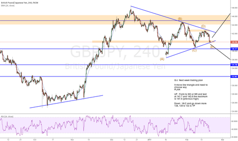 GBPJPY: GBPJPY : Possible trade trifgger in next week