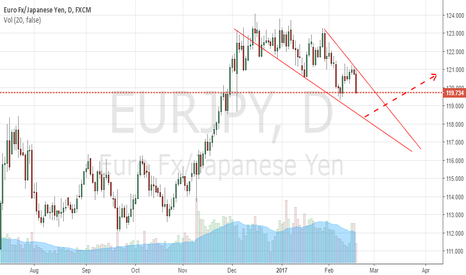 EURJPY: long off the support