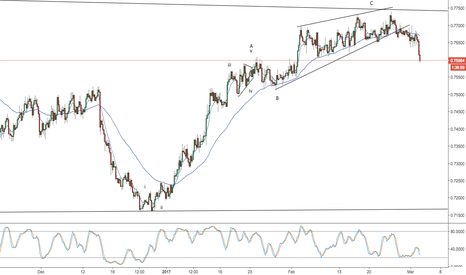 AUDUSD: aud/usd -- daily video -- downside rules