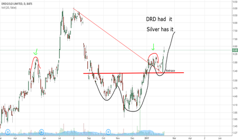 DRD: DRD channel breakout retrace..