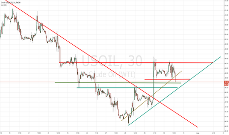 USOIL: Nice ascending triangle on the 30min chart