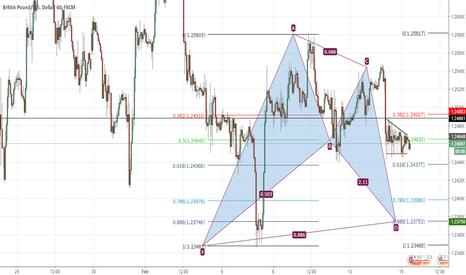 GBPUSD: GBPUSD BAT pattern formation