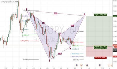 EURJPY: EURJPY potential batt pattern formation
