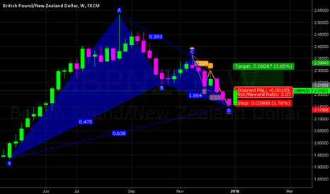 GBPNZD: GBPNZD W (ANTI CRAB PATTERN WITH ABCD PATTERN) LONG