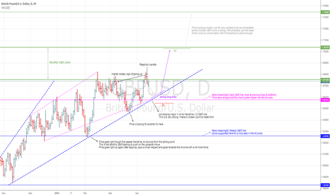 GBPUSD: A look at price action...