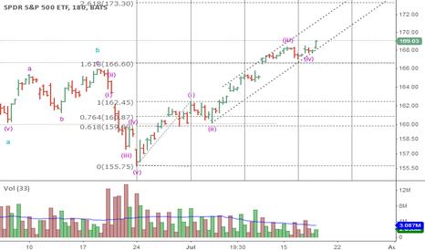 SPY: SPY Elliott Wave & Fibonacci Target $173 by End of July