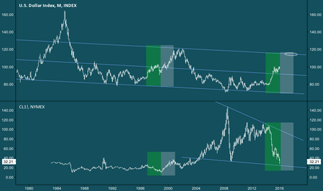 DXY: Dollar and oil
