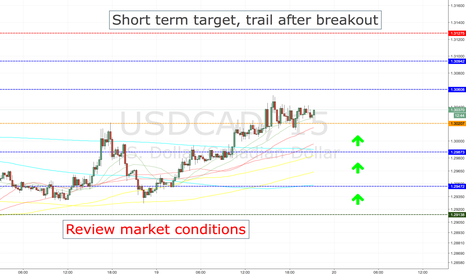 USDCAD: USDCAD LONG ENTRY LEVELS, CURRENT SESSION + 1ST HOURS OF ASIA