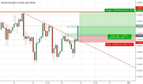 GBPUSD: GBPUSD 4H Chart Long Signal