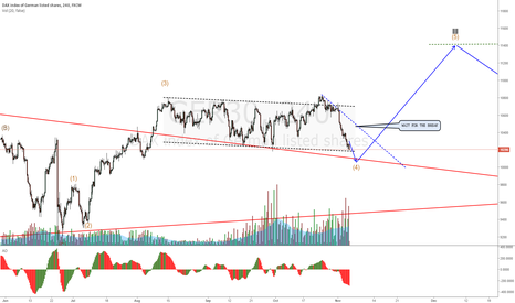 GER30: GER30 index at the bottom of channel