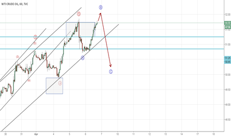 USOIL: Is Crude Oil going to give a false breakout (Elliott Wave)