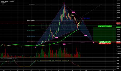 ETHBTC: Huge ETH bat forming! Sub 0.01 prices ahead!