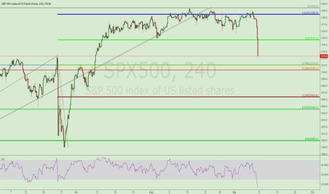 SPX500: S&P 500 LONG TRADE