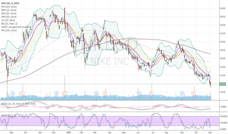 NKE: Right at a huge support from back 8-24-15