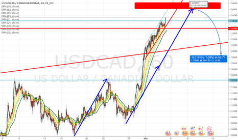 USDCAD: Next short possibility