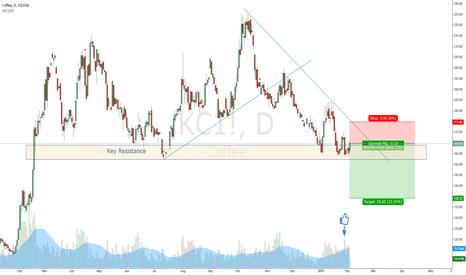 KC1!: Coffee potential break through