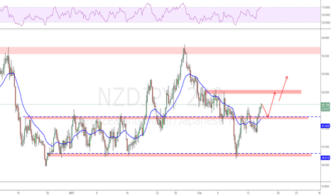NZDJPY: Break out of the range again.