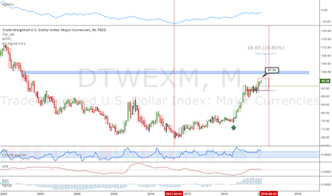 DTWEXM: Trade weighted dollar: Deflationary crisis?