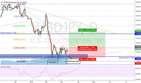 USDJPY: Potential LONGS USD/JPY