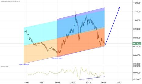 CADUSD: $USDCAD $EURCAD Long Canadian dollar.