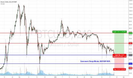 BTCUSD: Bitcoin Falling generally coz of GOX. BUY BUY BUY!!!