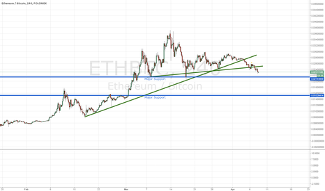ETHBTC: Ethereum price movement and update. Bearish