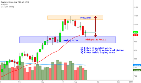 RF: Regions Fin. $RF. Potential Bullish setup on Weekly