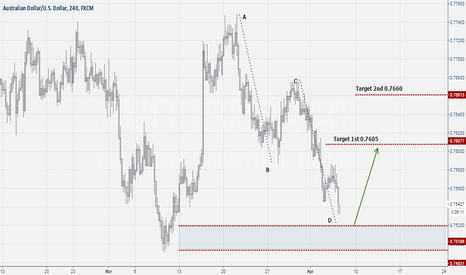AUDUSD: Aud-Usd Buy Setup ABCD Pattern