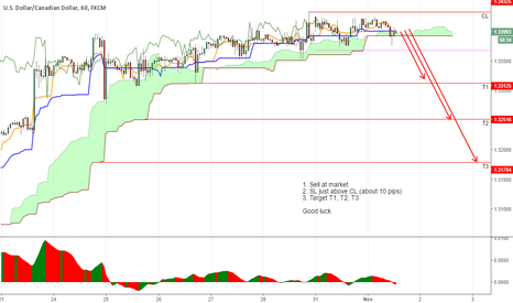 USDCAD: I think it is now ripe...